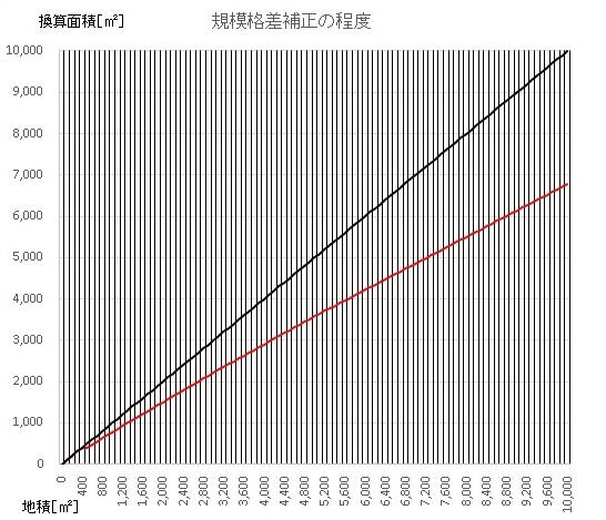 規模格差グラフ.jpg